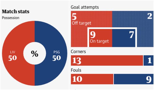Liverpool chiến thắng nhưng có một người ở Anfield không hạnh phúc! - Bóng Đá