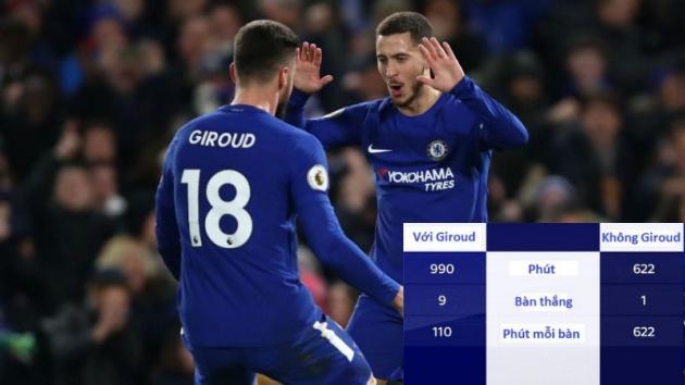 Bạn đã hiểu vì sao Eden Hazard chơi bùng nổ chưa? - Bóng Đá