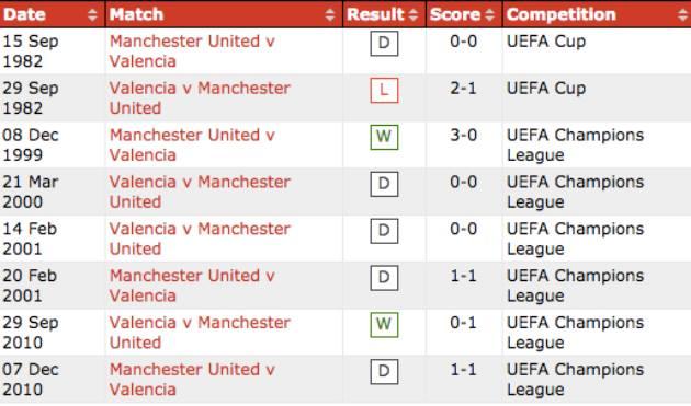 Đây! Những lý do thuyết phục có thể khiến Valencia tự tin đối đầu Man Utd - Bóng Đá