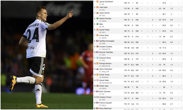 Đây! Cái tên quen thuộc Man Utd cần chú ý khi đụng Valencia - Bóng Đá