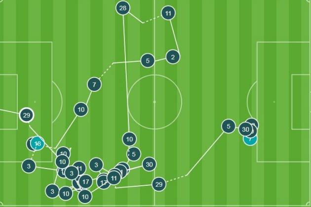 Bàn thắng của Morata là đỉnh cao chiến thuật 'Sarri-ball' - Bóng Đá
