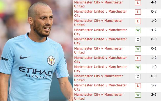 David Silva đã sai lầm khi nói 'City luôn ở cửa trên so với United'! - Bóng Đá