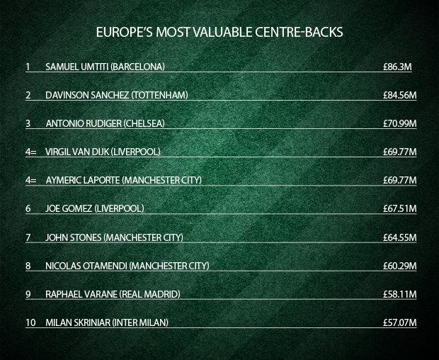 10 trung vệ đắt giá nhất Châu Âu: Người Barca đứng đầu, Van Dijk thua cả sao trẻ Spurs - Bóng Đá