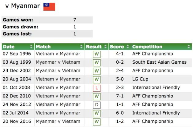 Myanmar là 'con mồi' ưa thích của đội tuyển Việt Nam - Bóng Đá