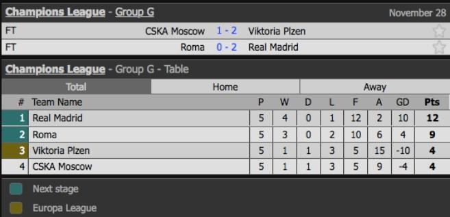 Xác định 7 đội lọt vào vòng 1/8 Champions League: Man Utd nên xấu hổ! - Bóng Đá