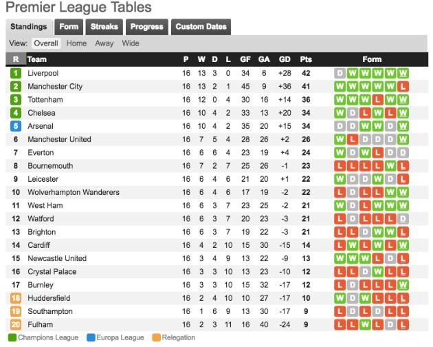 Thống kê Premier League mùa này: Man Utd mất hút,