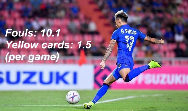 2 đỏ, 17 vàng, 124 lỗi - Làm thế nào để Malaysia nhận giải Fair-play? - Bóng Đá