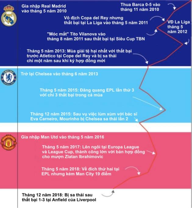 Bạn đã hiểu vì sao Jose Mourinho luôn