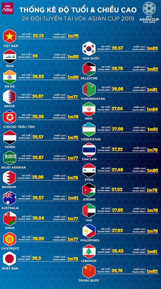 thống kê đt việt nam tại asian cup 2019, trẻ nhất và thấp nhất - Bóng Đá