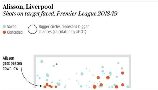 De Gea v Alisson: Ai xuất sắc hơn tại Premier League? - Bóng Đá