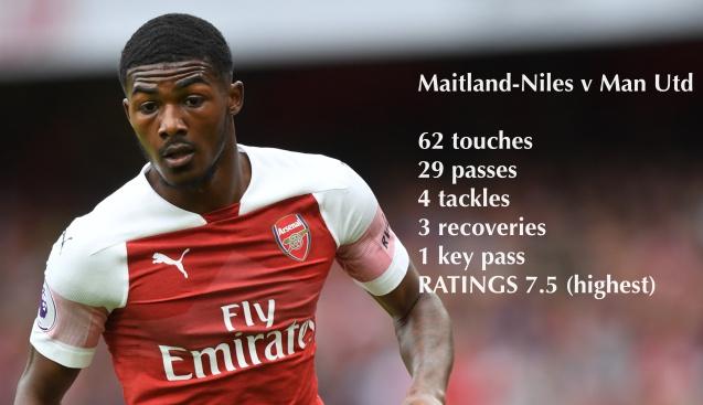 """Thất kinh với thống kê của kẻ """"cày nát"""" cánh trái Man Utd Ainsley-maitland-niles-football365-0847"""