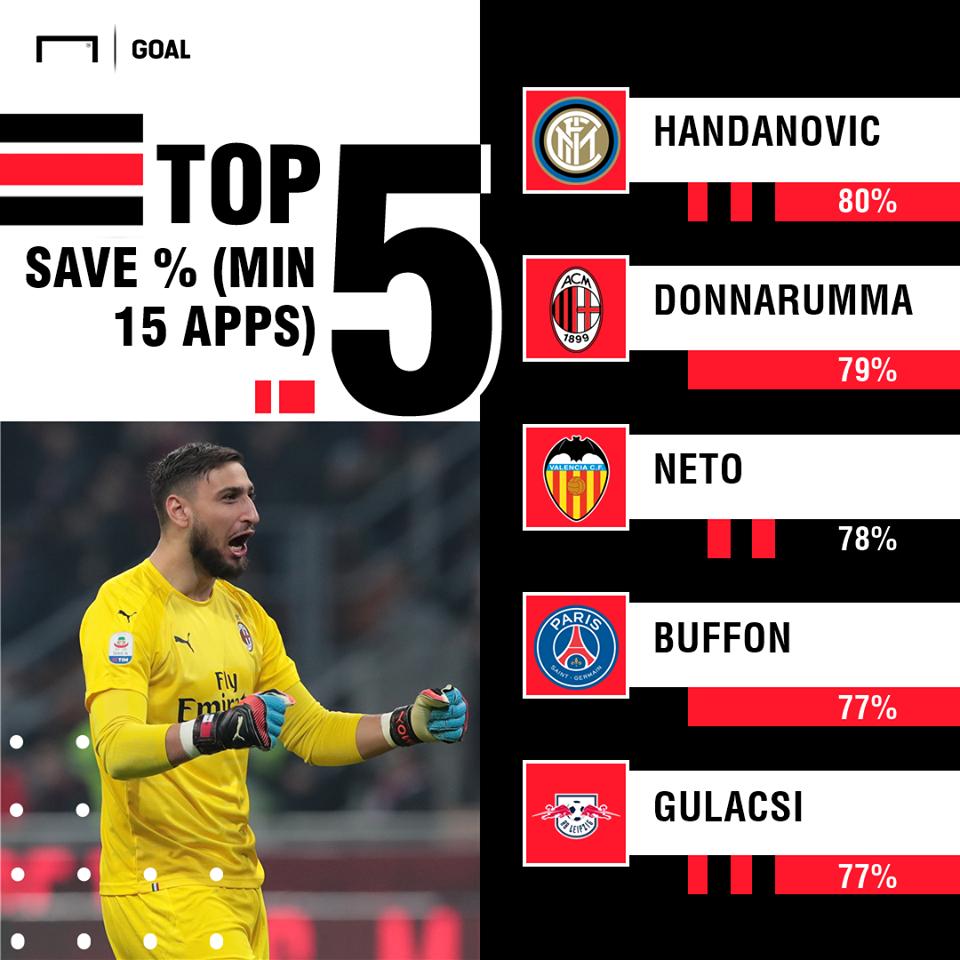 5 thủ môn tốt nhất Châu Âu: Premier League sạch bóng; Truyền nhân vượt Buffon - Bóng Đá