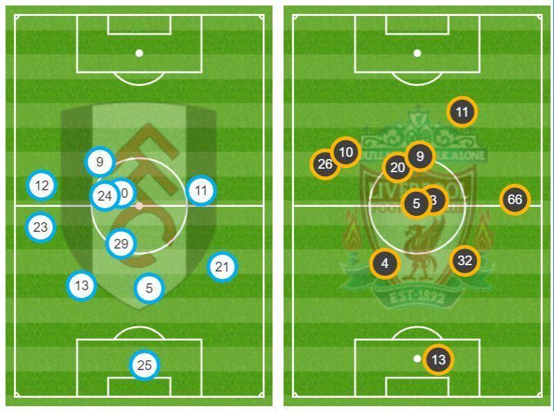 Liverpool thảnh thơi vì tiền đạo Fulham đá ở... vòng tròn giữa sân - Bóng Đá