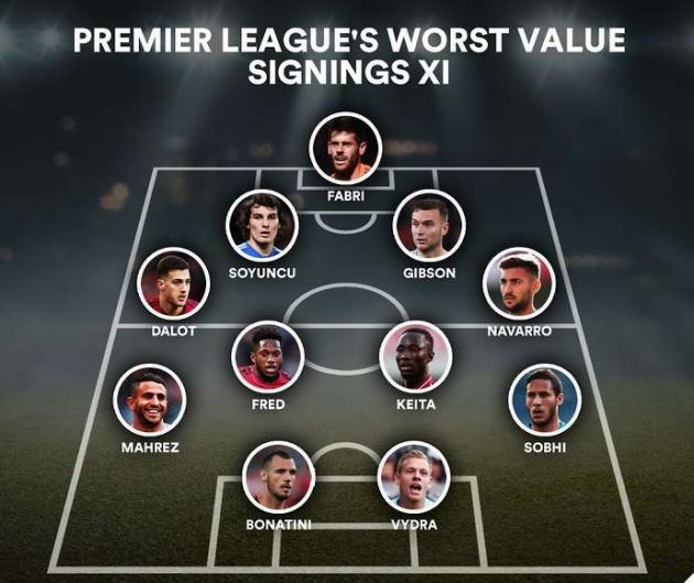 Đội hình tân binh tệ nhất EPL: Man Utd đóng góp 2 cái tên, Man City lãng phí 60 triệu bảng - Bóng Đá