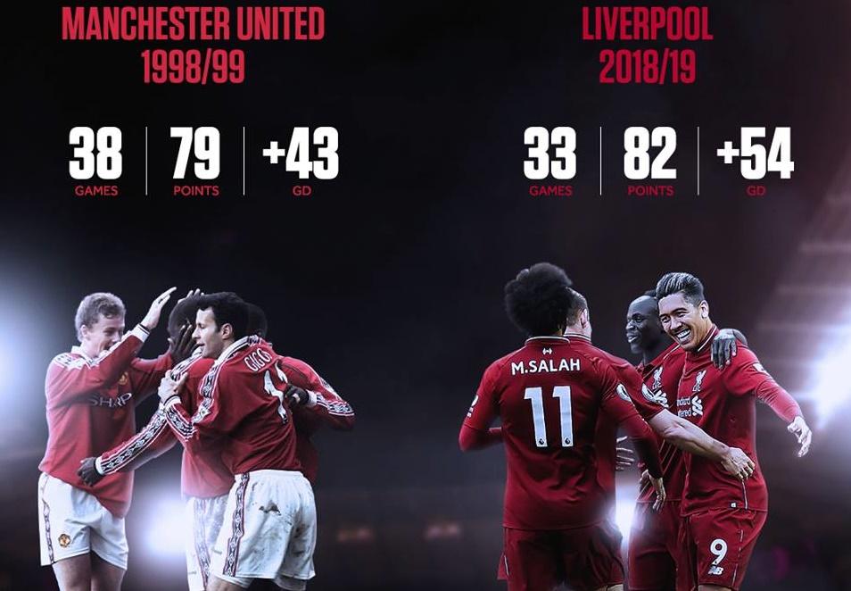 Liverpool đã có thể vô địch Premier League 7 lần nếu... - Bóng Đá