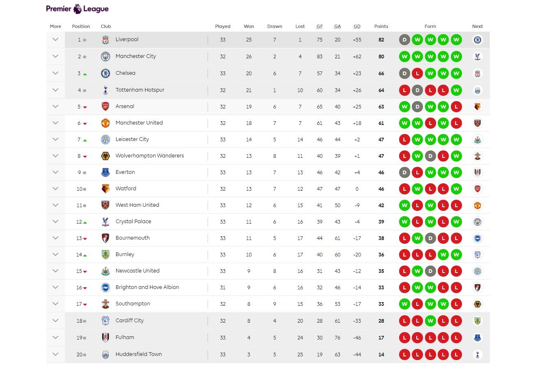Chelsea hạ West Ham ảnh hưởng thế nào đến cuộc đua Top 4? - Bóng Đá