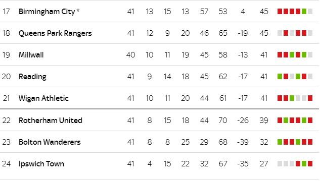 Championship 2018/19: Căng hơn PremierLeague; Lampard hay Leeds United? - Bóng Đá
