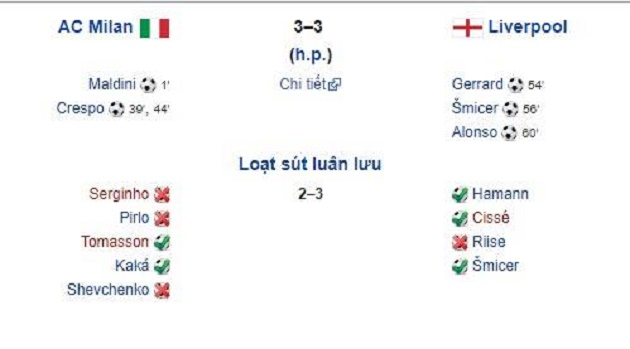 Man City 4-3 Tottenham chẳng khác nào huyền thoại 2005 - Bóng Đá