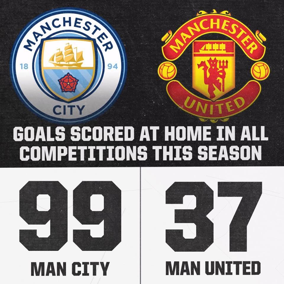 Man City tạo ra khoảng cách khó tin với Man Utd - Bóng Đá
