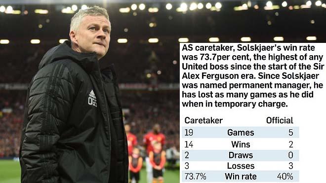 BLĐ Man Utd đã sai lầm về thời điểm bổ nhiệm Solskjaer? - Bóng Đá