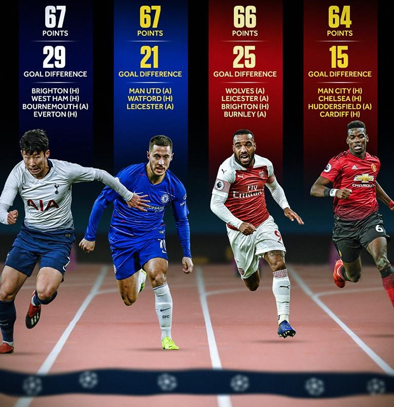 Thực tế! Man Utd có nhiều lợi thế trong cuộc đua dự Champions League - Bóng Đá