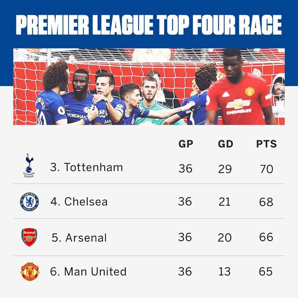 Về lý thuyết, cơ hội Champions League thậm chí vẫn rộng mở với Man Utd - Bóng Đá