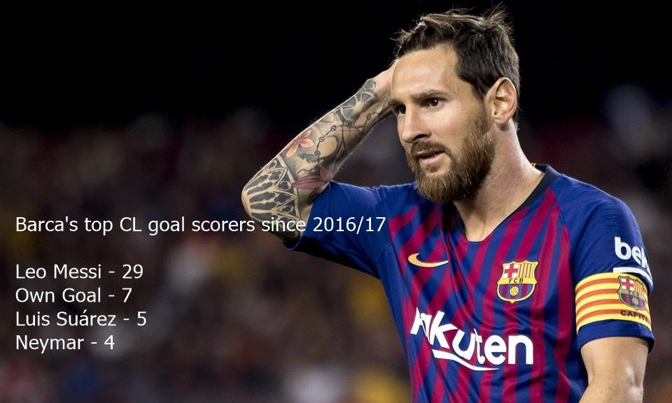 Barca muốn vô địch Champions League? Mơ đi Messi! - Bóng Đá