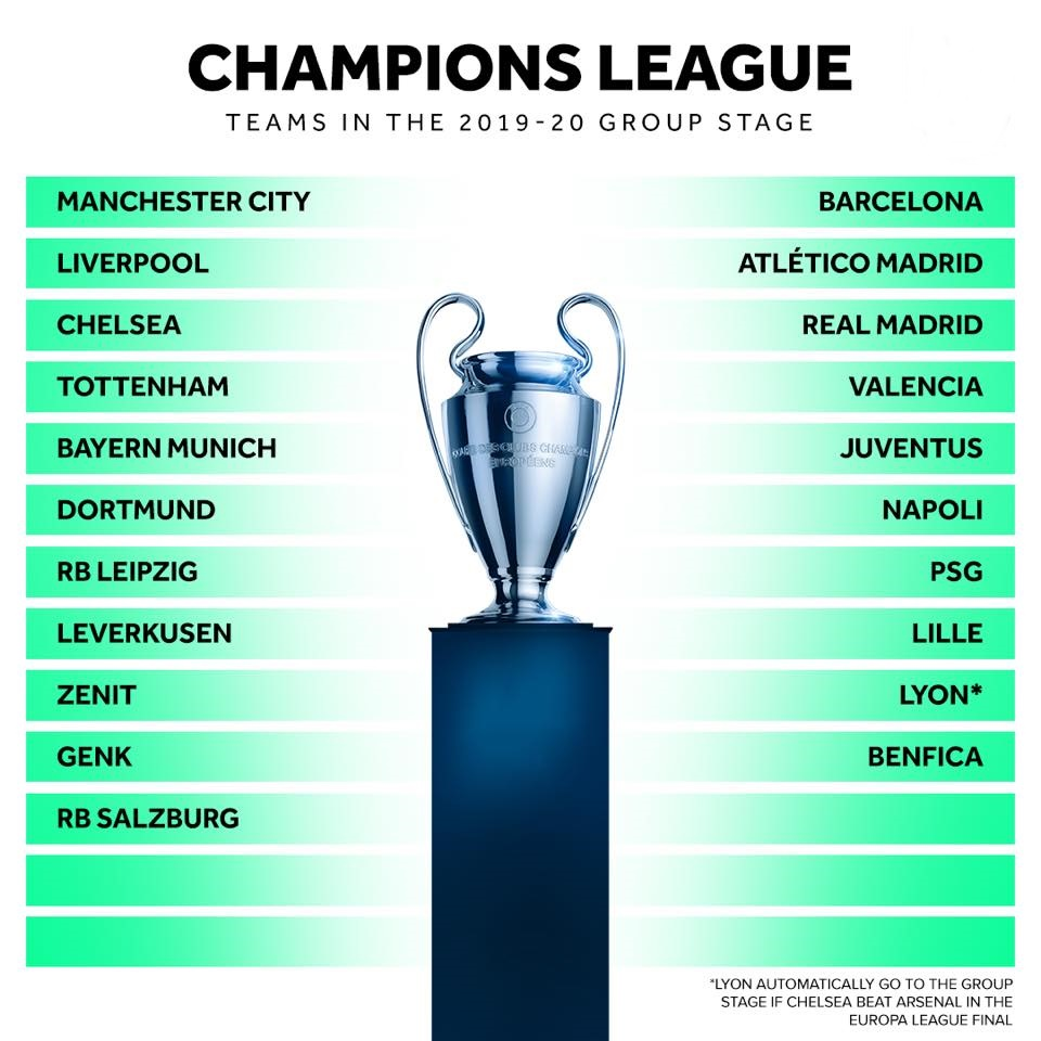 CHÍNH THỨC: Xác định 21 đại diện đầu tiên tham dự Champions League 2019/20 - Bóng Đá