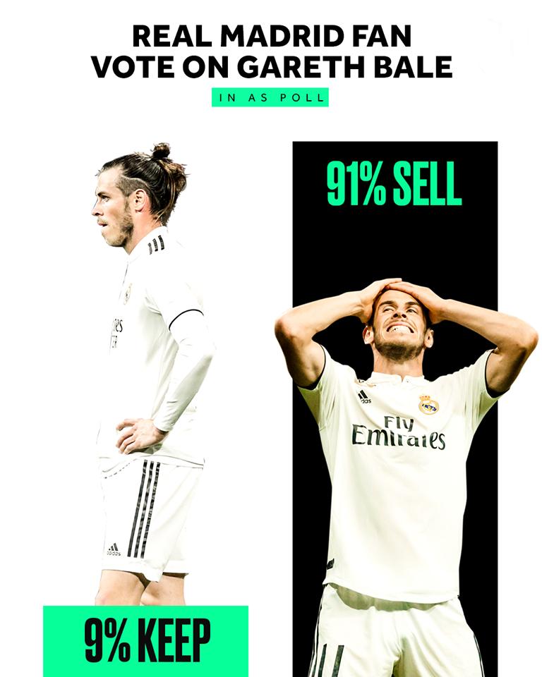 Đau khổ cho Bale! 91% NHM Real Madrid làm điều gây sốc trên AS - Bóng Đá