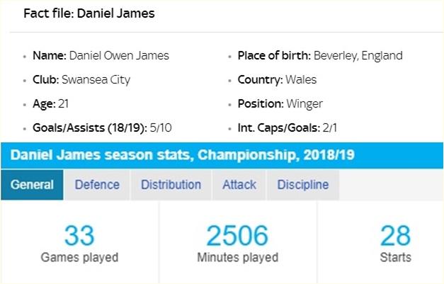 Bale đệ nhị - Daniel James sẽ mang lại điều gì cho Man Utd? - Bóng Đá