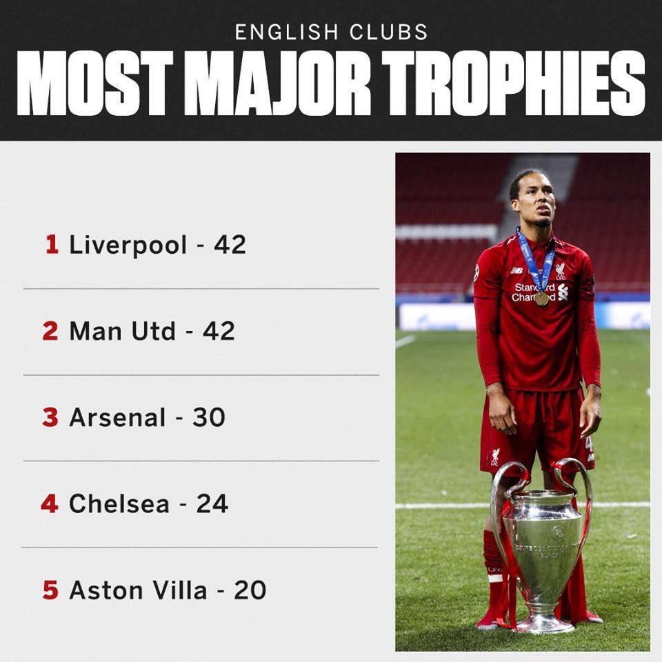 Vô địch Châu Âu, Liverpool sánh ngang Man Utd ở nước Anh - Bóng Đá