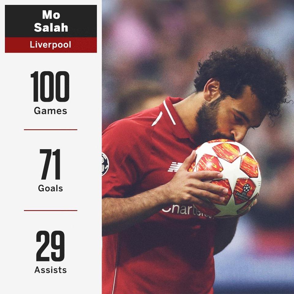 Choáng với thống kê 100 bàn/100 trận của Salah tại Liverpool - Bóng Đá