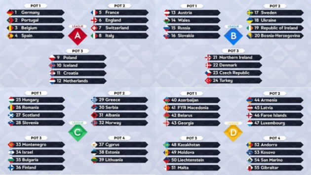 Vô địch UNL có giúp Bồ Đào Nha và Ronaldo có vé dự EURO 2020? - Bóng Đá