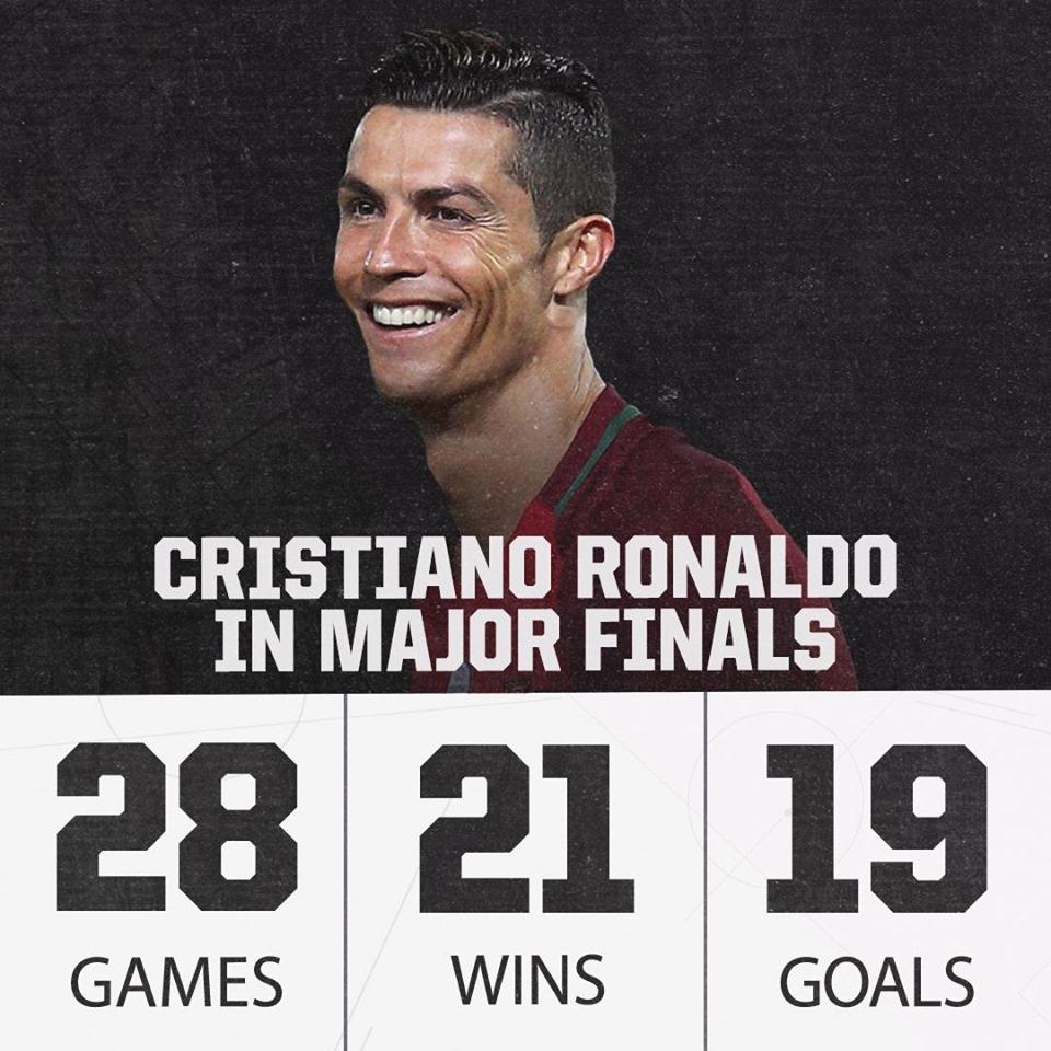 Thất kinh với thống kê khó tin của Ronaldo ở các trận CK - Bóng Đá