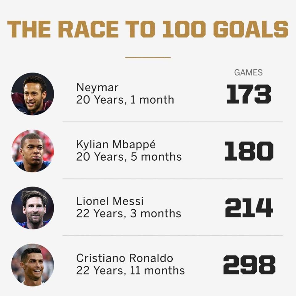 Tuổi 20 với 100 bàn sau 180 trận, Mbappe vẫn chưa phải số 1 - Bóng Đá