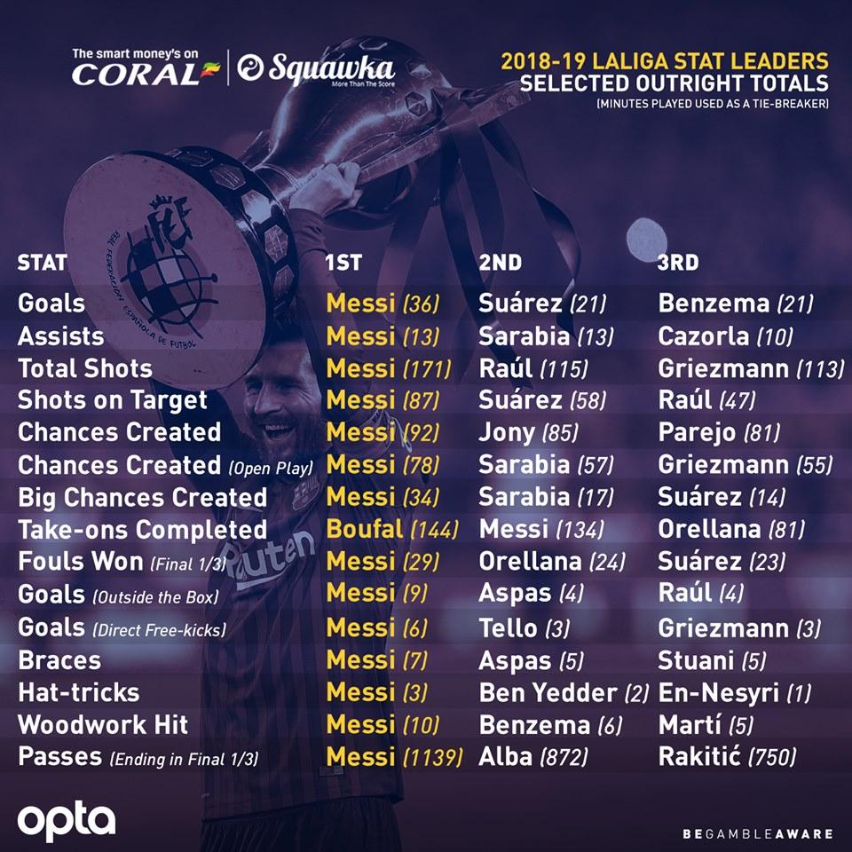 Argentina thua vì hiếm khi Messi làm điều này... - Bóng Đá