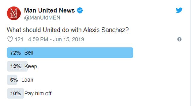 72% NHM Man Utd muốn làm điều này với Sanchez - Bóng Đá