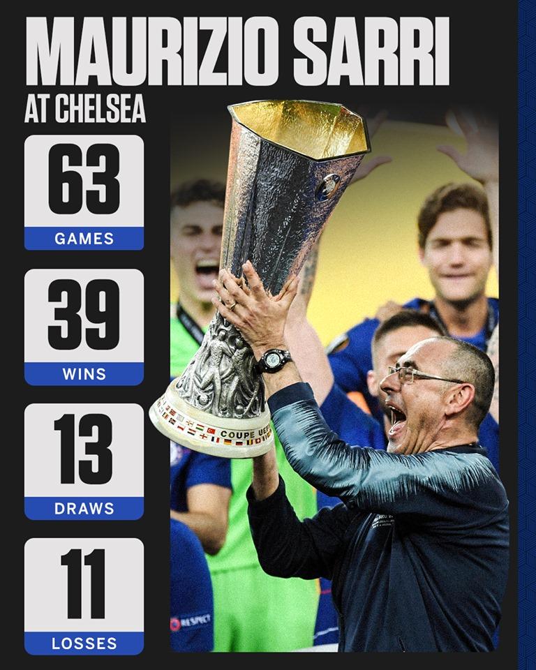 Chỉ 1 trong số 12 HLV Chelsea làm tốt hơn Sarri trong mùa đầu tiên - Bóng Đá