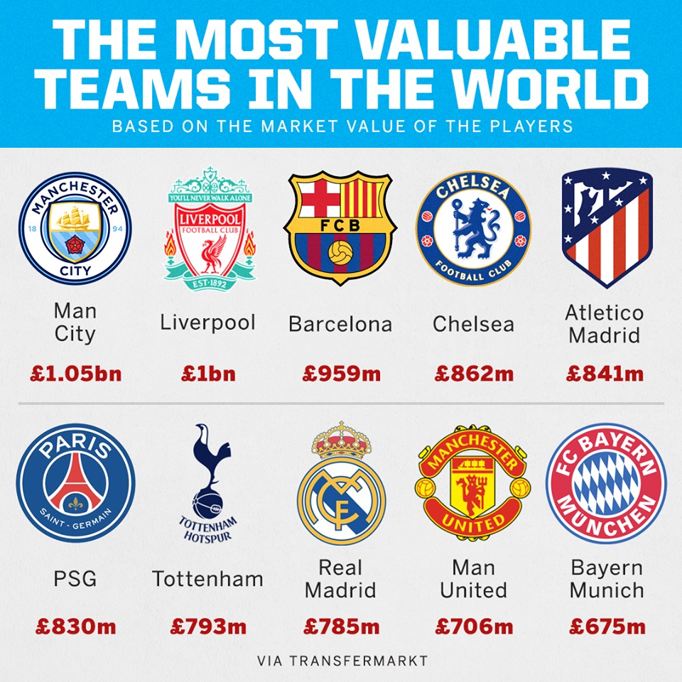 10 đội hình giá trị nhất thế giới: Bất ngờ Man Utd; Atletico nhảy vọt - Bóng Đá