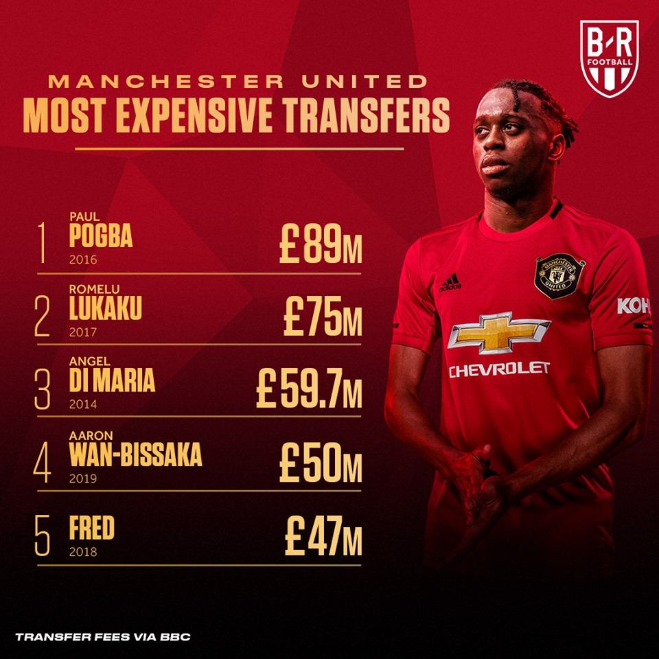 Aaron Wan-Bissaka becomes Manchester United's fourth most-expensive signing of all time - Bóng Đá