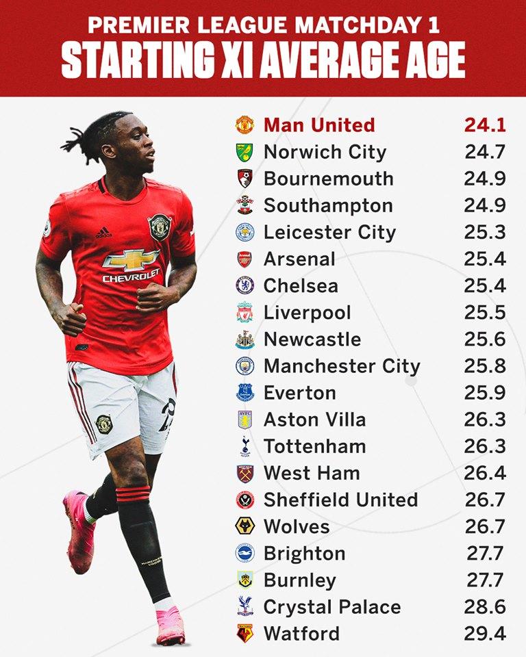 Độ tuổi trung bình của các đội ở vòng mở màn Premier League ra sao? - Bóng Đá