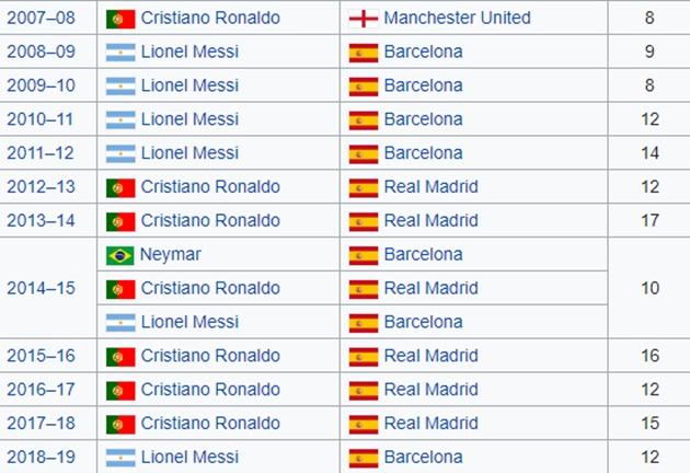 NÓNG! Phá vỡ im lặng, Ronaldo tuyên bố sự khác biệt với Messi - Bóng Đá