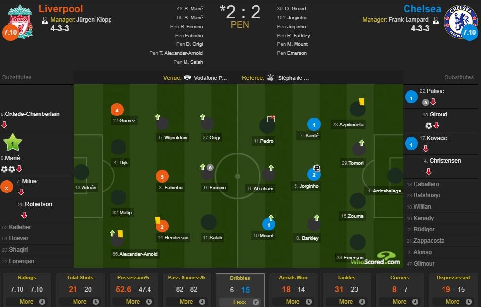 SỐC! Sao Liverpool 5 lần bị cầu thủ Chelsea qua mặt - Bóng Đá
