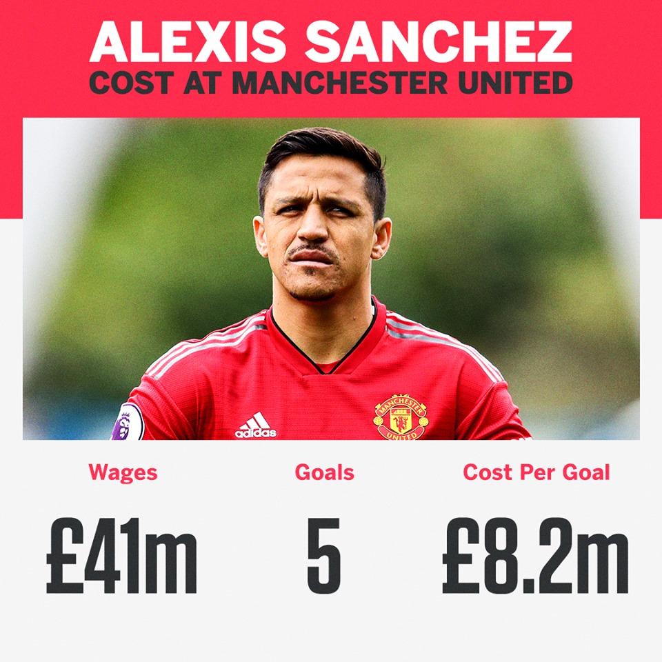Man Utd phải trả bao nhiêu tiền cho mỗi bàn thắng của Alexis Sanchez? - Bóng Đá