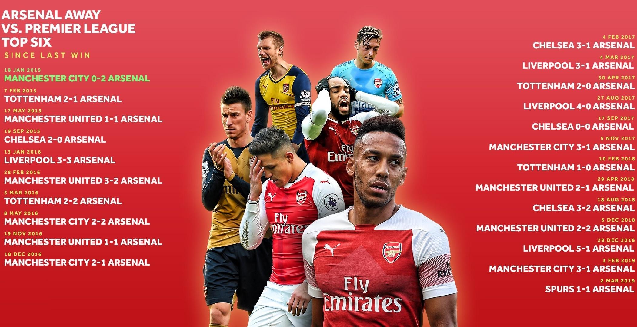 Kinh hoàng! Arsenal đã trải qua gần 4 năm, 22 trận kinh hoàng với Big Six - Bóng Đá