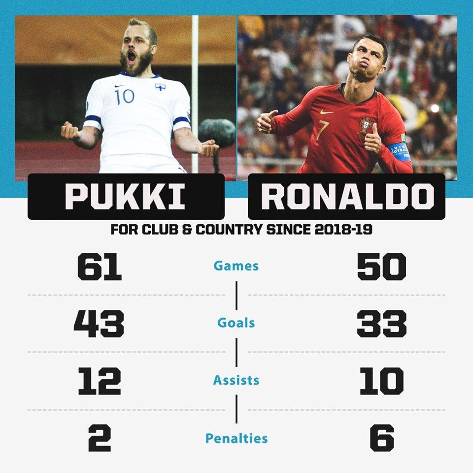 Khó tin! Teemu Pukki ghi nhiều bàn hơn Ronaldo trong năm qua - Bóng Đá