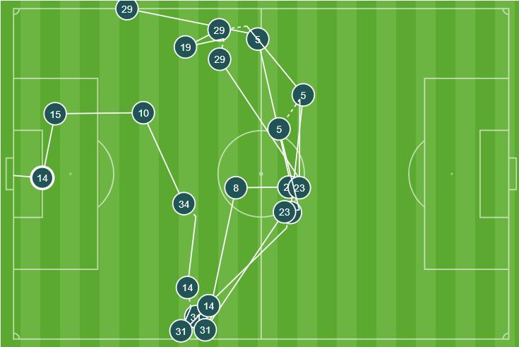 Arsenal 'tiki-taka' đẹp mắt ra sao trong bàn thắng thứ 2 của Aubameyang? - Bóng Đá