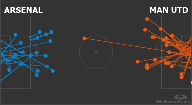 Arsenal faced more shots versus Watford than when they lost 8-2 to Man Utd - Bóng Đá