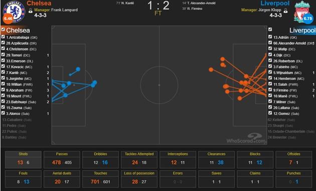 Chelsea xứng đáng có điểm trước Liverpool' - Bóng Đá