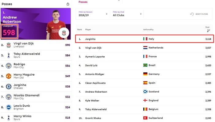 Bất ngờ! Jorginho không phải người chuyền nhiều nhất Premier League mùa này - Bóng Đá
